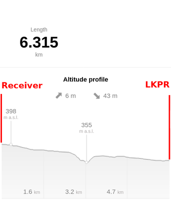 Altitude profile for LKPR (Praha - Ruzyne, CZ) receiver
