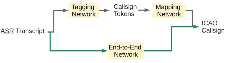 networksCallsign.png